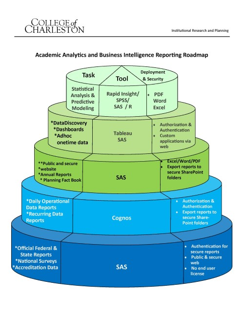 academic analytics and business intelligence strategic roadmap